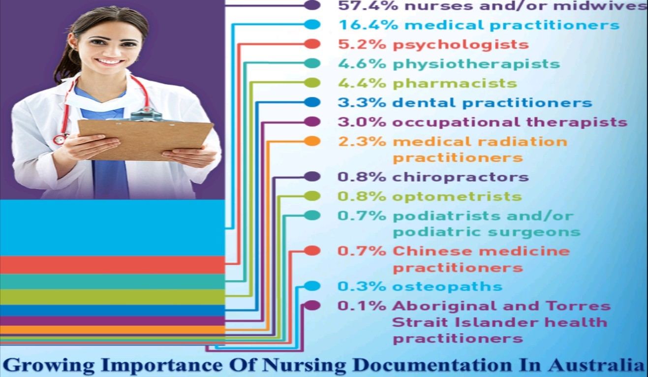 Growing Importance Of Nursing Documentation In Australia